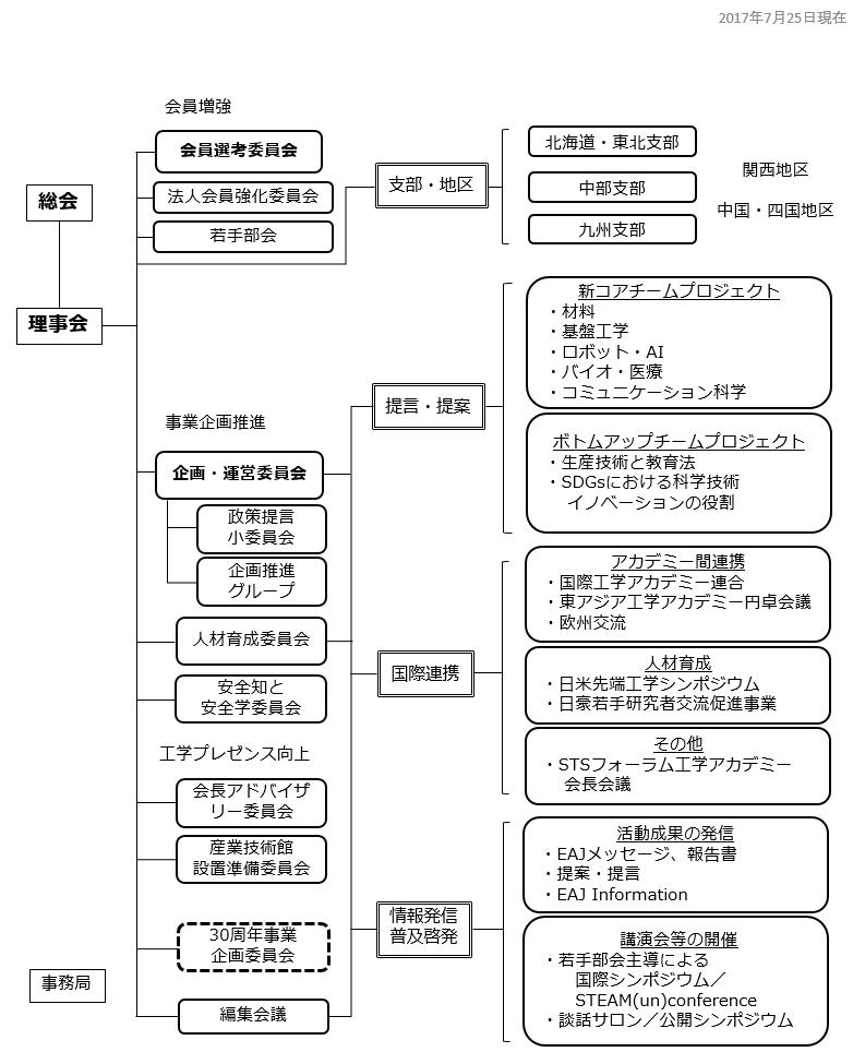 EAJ組織図